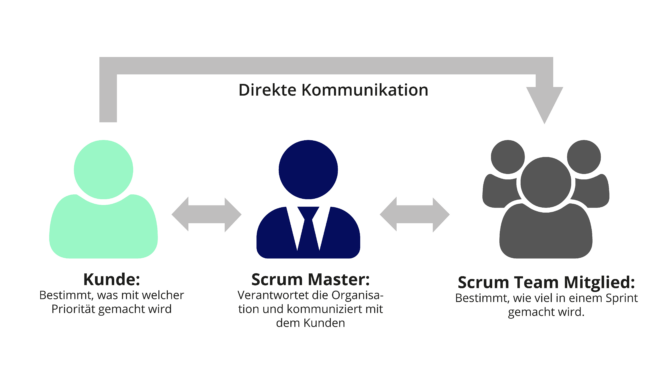 Agile SAP-C/4HANA-Einführung