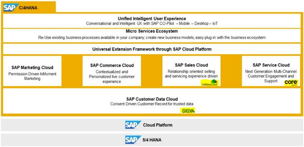 Die C/4HANA CRM Suite beinhaltet auch eine Marketing Cloud auf der C/4HANA-Plattform