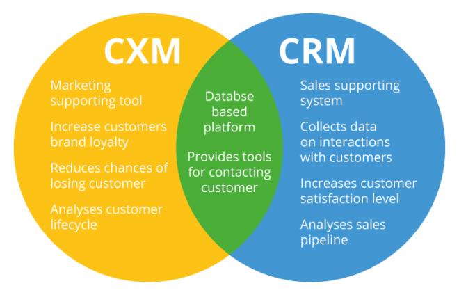 CRM vs. CXM