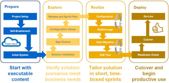 Überblick zur SAP Activate Methodik