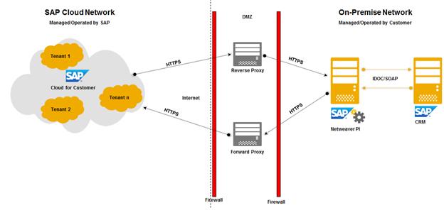 Für eine erfolgreiche Integration muss SAP-CRM mit dem Internet verbunden sein.
