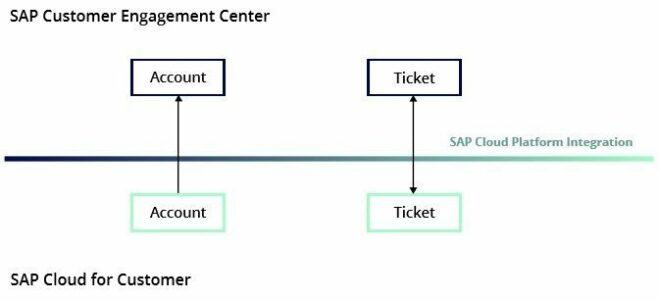 SAP Customer Engagement Center