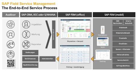 Der Ende-zu-Ende Prozess für Service Management im Außendienst
