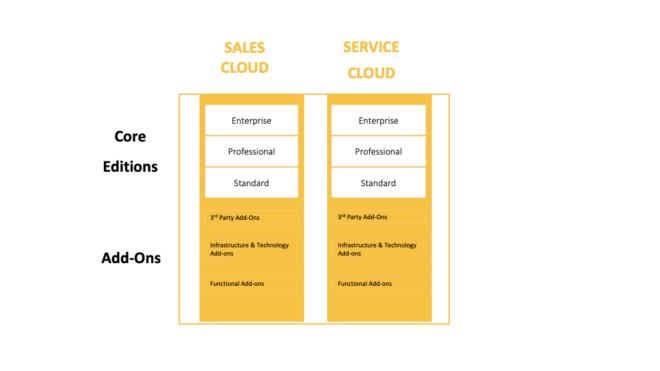 SAP Cloud for Customer (C4C) Editionen