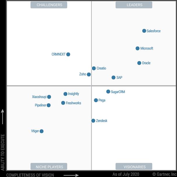 Der Magic Quadrant of Sales Force Automation vergleicht verschiedene SFA-Anwendungen miteinander. Dazu gehören auch die Tools SAP Sales Cloud und Zendesk Sell.
