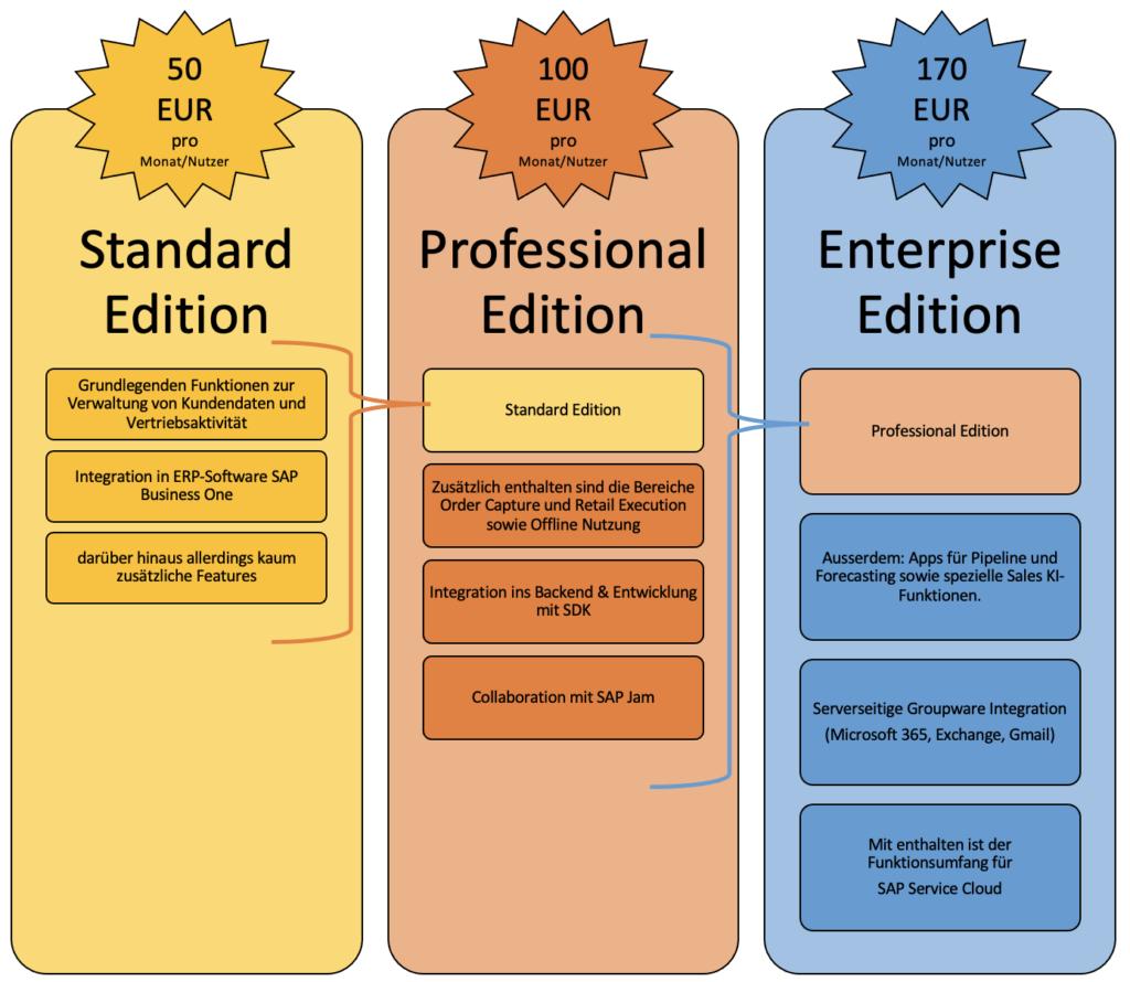 SAP Sales Cloud Lizenzpreise