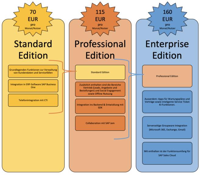 SAP Service Cloud Lizenzpreise