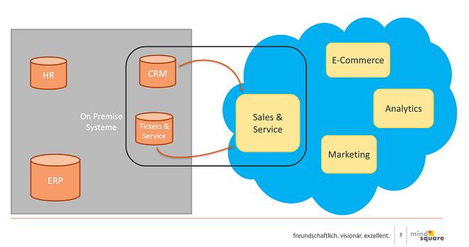 Einer der großen Vorteile des Der CRM-Wechsels in die Cloud: Ehemals getrennten CRM- und Service-Tools werden in der Cloud zu einer einzigen, zentralen Lösung zusammengefasst.